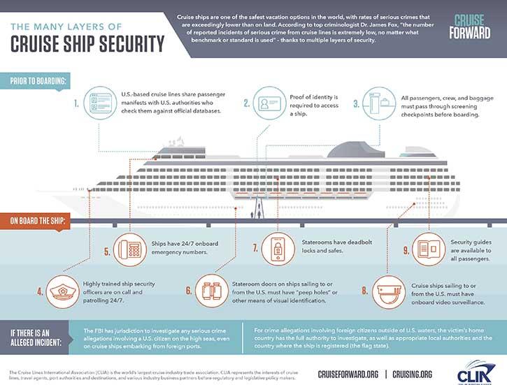 """In ihrer Infografik """"Cruise Ship Security"""" beleuchtet der Branchenverband die CLIA die vielen Ebenen der Schiffssicherheit moderner Kreuzfahrt-Tonnage."""