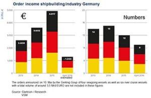 Grafische Darstellung der Auftragseingänge der Schiffbauindustrie in Deutschland