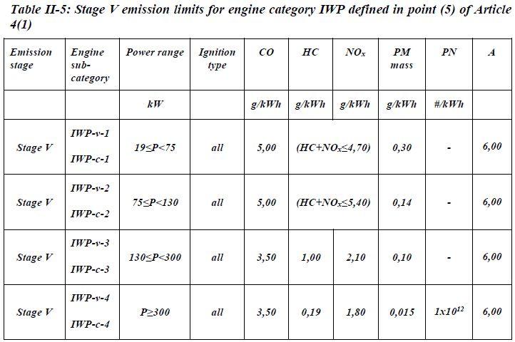 Tabelle mit Emissionsgrenzwerten für Binnenschiffsmotoren.