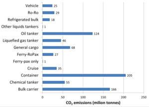 Third IMO GHG Study: Jährlicher CO2-Ausstoß nach Schiffstyp (2012).