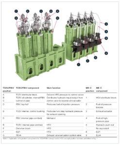 Herkömmliches Konzept mit Hydraulikzylinder, Stellglied und Abluftventil (rechts) und das TCEV/FBIV-Konzept der neuen Mk 10-Plattform (links).