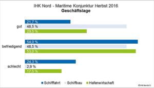 Diagramm zur Geschäftslage der Maritimen Wirtschaft im Herbst 2016