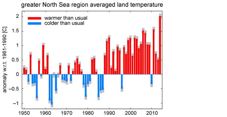 Abweichung der mittleren durchschnittlichen Jahrestemperatur berücksichtigter Landmessstationen im Nordseeraum.