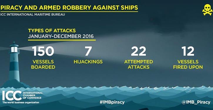 ICC International Maritime Bureau's (IMB) annual piracy report.