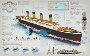 TITANIC, Chronologie einer Katastrophe.