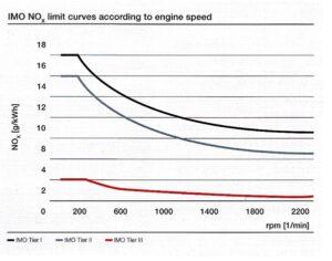 IMO NOx-Grenzkurven in Relation zur Motordrehzahl.© MAN D&T