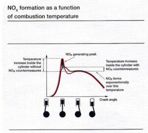NOx-Bildung in Abhängigkeit der Verbrennungstemperatur