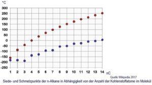 Siede und Schmelzpunkt der n-Alkane in Abhängigkeit von der Anzahl der Kohlenstoffatome im Molekül.