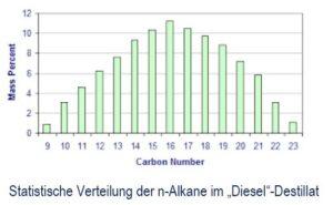 """Statische Verteilung der n-Alkane im """"Diesel""""-Destillat."""