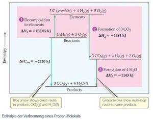 Enthalpie der Verbrennung eines Propan-Moleküls.