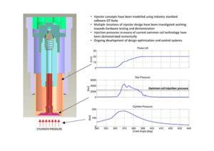 Mit dem neuen Einspritzsystem können NOx- und Partikelemissionen drastisch reduziert werden.