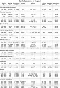 Gasmootoren-Tabelle 2017.