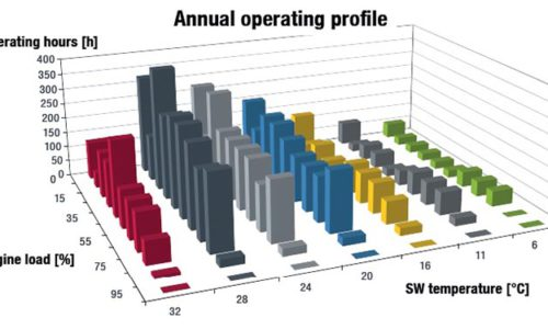 Operating hours at different ME loads and ambient seawater parameters.