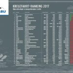 NABURankingliste 2017.