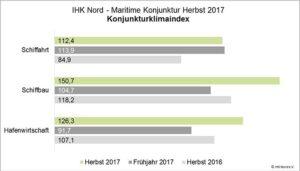 Konjunkturklimaindex 2017.