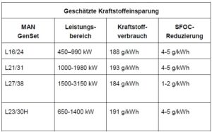 Geschätzte Kraftstoffeinsparungen an verschiedenen Motortypen.