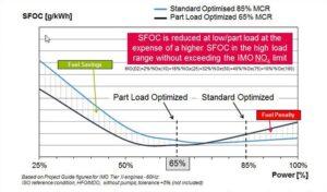 Spezifische Kraftstoffverbrauchskurve bei optimiertem Teillastbetrieb.