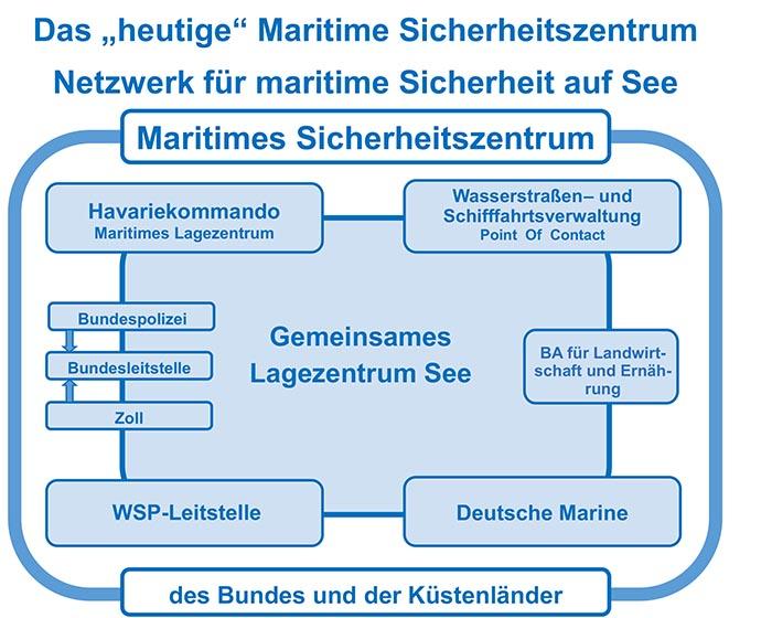 Grafik maritimes Sicherheitszentrum.