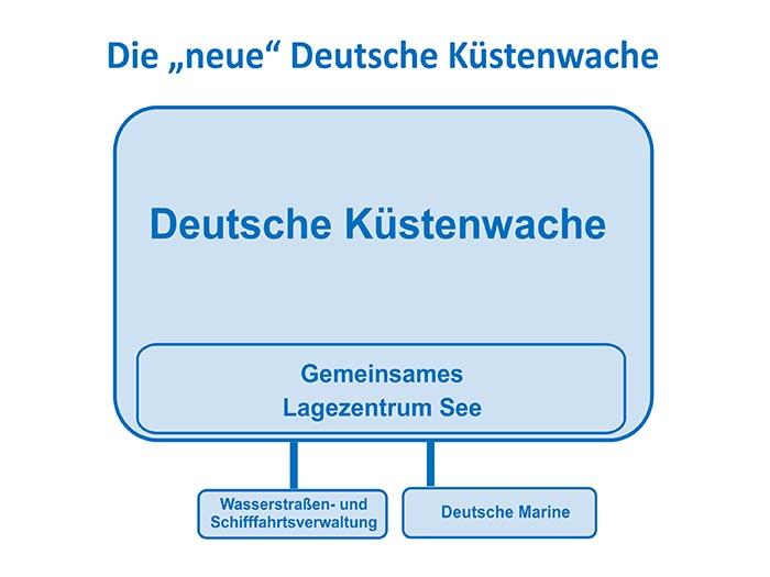 Grafik neue Deutsche Küstenwache.