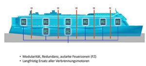 Grafik Meyer Werft.