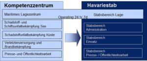 Die Alltagsorganisation (Kompetenzzentrum) und die Einsatzorganisation (Havariestab) des Havariekommandos.