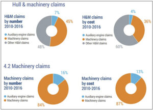 Hull & Machinery claims.