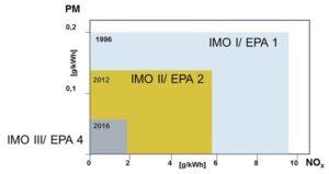 Emissionsstufe IMO Tier III.