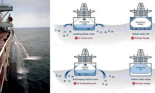 Ballastwasserübernahme und –abgabe.