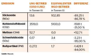 Emissionen im Vergleich