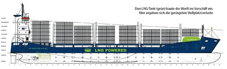 Den LNG-Tank (grün) baute die Werft im Vorschiff ein.