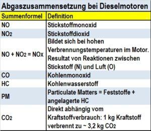 Wesentliche Abgasbestandteile (©Pospiech)