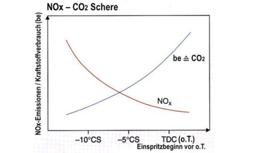 Die NOx-CO2 Schere (©Pospiech)