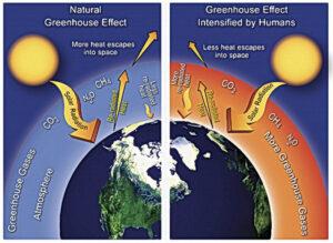 Der menschliche Einfluss auf den Treibhauseffekt