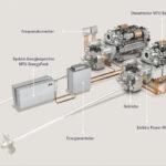 Kombination von Diesel- und Elektromotoren sowie Batterien.