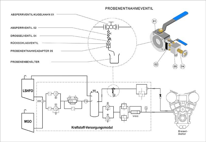 Schema Kraftstoffsystem.