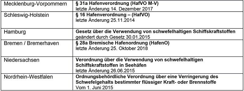 Umsetzung der Richtlinien in nationales Recht nach Bundesland.