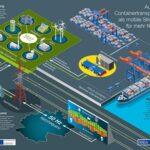 AGV als mobile Stromspeicher sorgen für mehr Netzstabilität? (©HHLA)