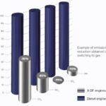 Abgasemissionen im Vergleich: Diesel zu Erdgas