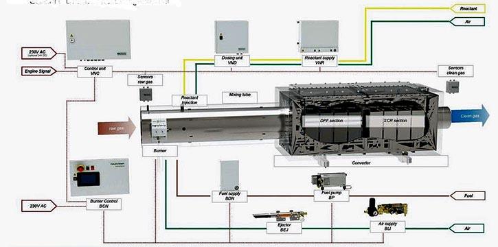 Abgasnachbehandlungsanlage für Dieselmotoren von Hug Engineering