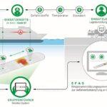Ablauf und Vorteile von EFAS