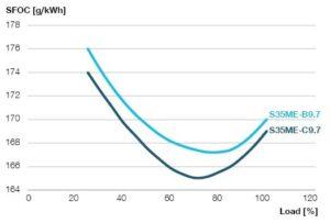 Kraftstoffverbrauchsverbesserung am weiterentwickelten S35ME-C9.7-Motor