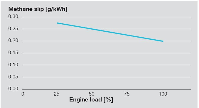 Methane slip at different engine loads