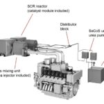 SCR-Technik (Selective Catalytic Reduction – selektive katalytische Reduktion)
