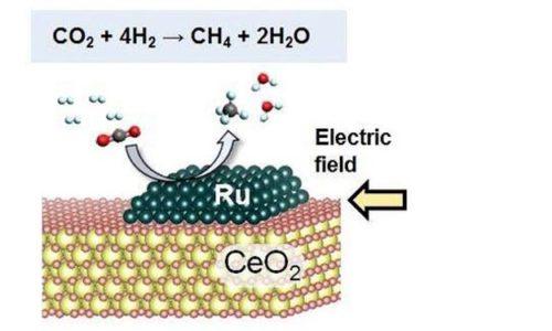 Umwandlung von CO2 in Methan