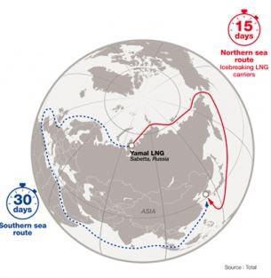 Vergleich nördliche Seeroute vs südliche