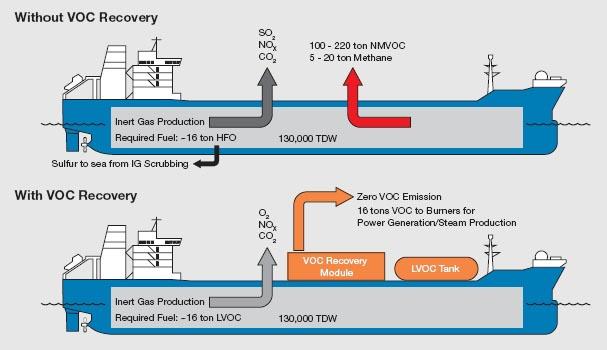 VOC-Rückgewinnungssystem im Vergleich