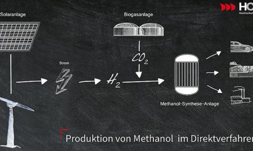 Grafik Methanolproduktion