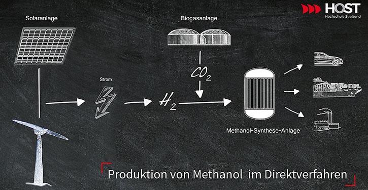 Grafik Methanolproduktion