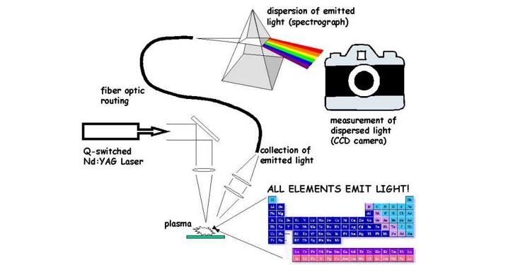 LASER_Spektrometer