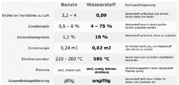 Vergleich Benzin / Waaerstoff